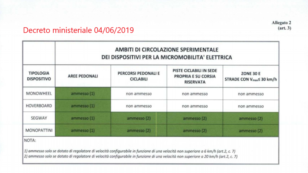 micromobilità in italia- aree di circolazione monopattini elettrici e altri dispositivi